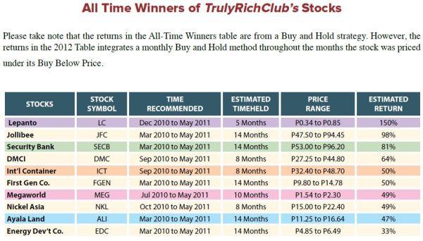 sample stock update bo sanchez 2