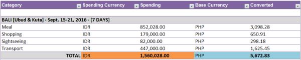 Bali Budget Itinerary